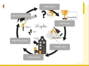 illustratie Waarderend Toezicht - cyclus